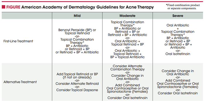 Acne: New Guidelines, New Therapies | Highlights of Skin