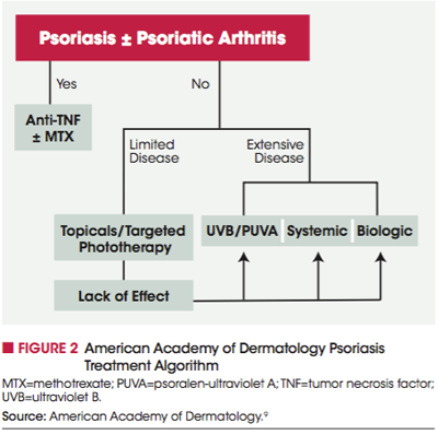 The Evolving Landscape of Psoriasis Treatment | New
